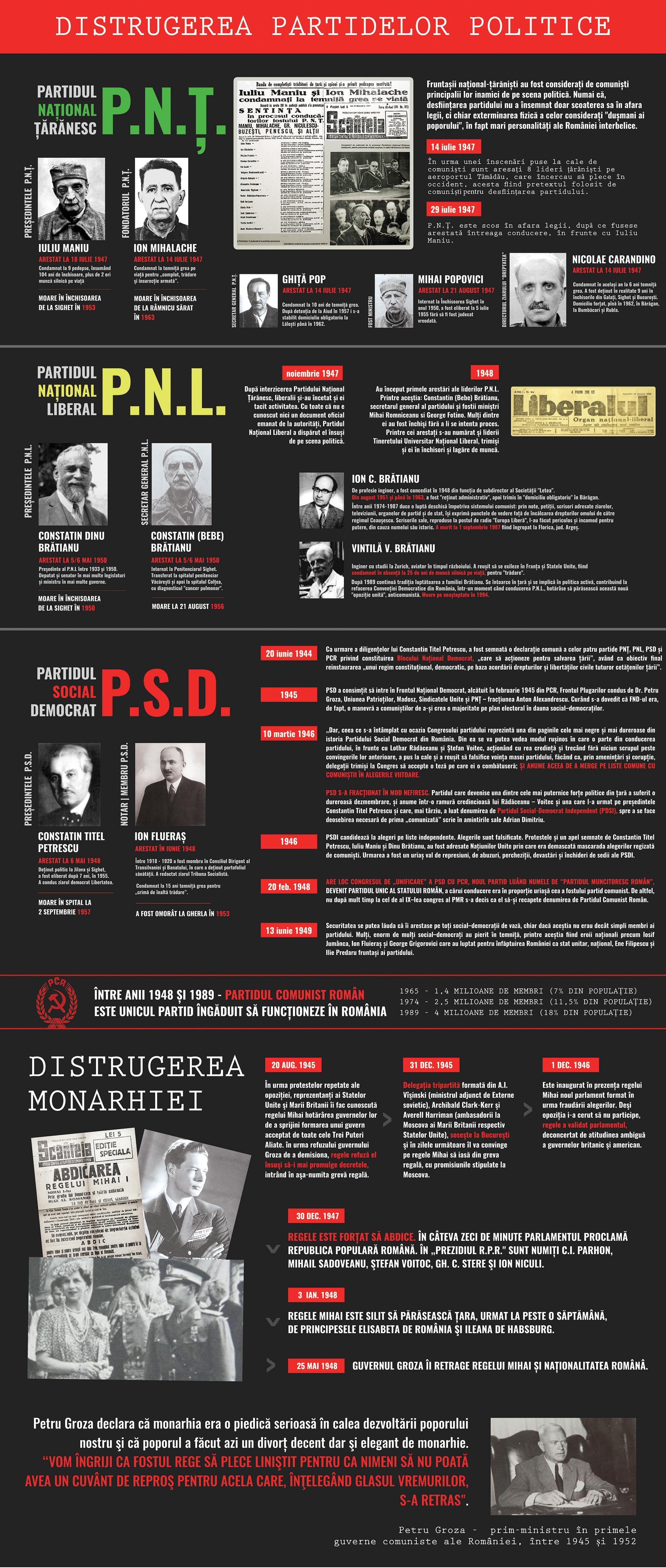 Distrugerea partidelor politice și a monarhiei - Bannerul 07 - Caravana Eroilor